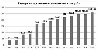 Размер накопительного взноса 2017